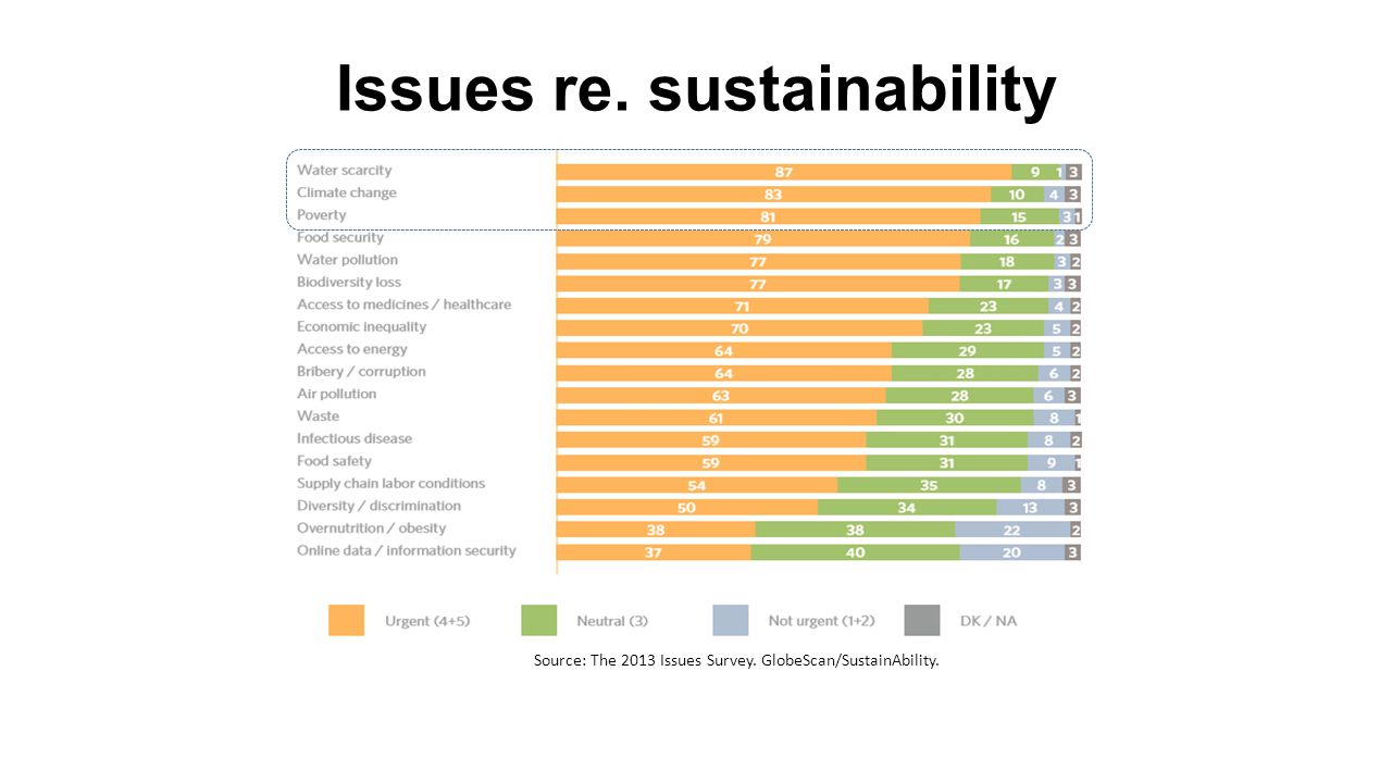 Source: The 2013 Issues Survey. GlobeScan/SustainAbility. Issues re. sustainability