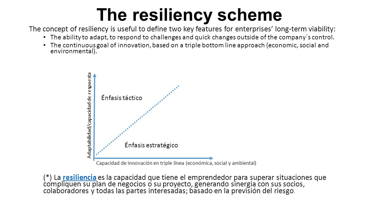 The resiliency scheme The concept of resiliency is useful to define two key features for enterprises' long-term viability: The ability to adapt, to respond to challenges and quick changes outside of the company´s control.