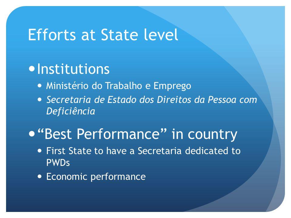 """Efforts at State level Institutions Ministério do Trabalho e Emprego Secretaria de Estado dos Direitos da Pessoa com Deficiência """"Best Performance"""" in"""