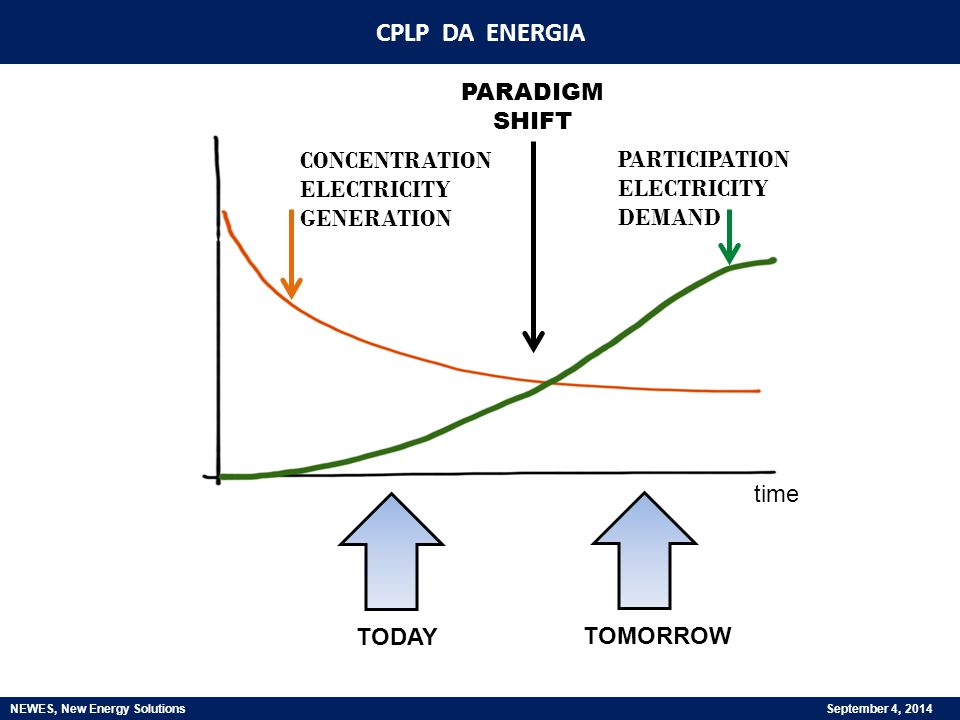 CONCENTRATION ELECTRICITY GENERATION PARTICIPATION ELECTRICITY DEMAND time TODAY TOMORROW PARADIGM SHIFT CPLP DA ENERGIA NEWES, New Energy Solutions September 4, 2014