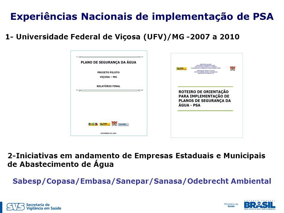 1- Universidade Federal de Viçosa (UFV)/MG -2007 a 2010 Experiências Nacionais de implementação de PSA 2-Iniciativas em andamento de Empresas Estaduais e Municipais de Abastecimento de Água Sabesp/Copasa/Embasa/Sanepar/Sanasa/Odebrecht Ambiental