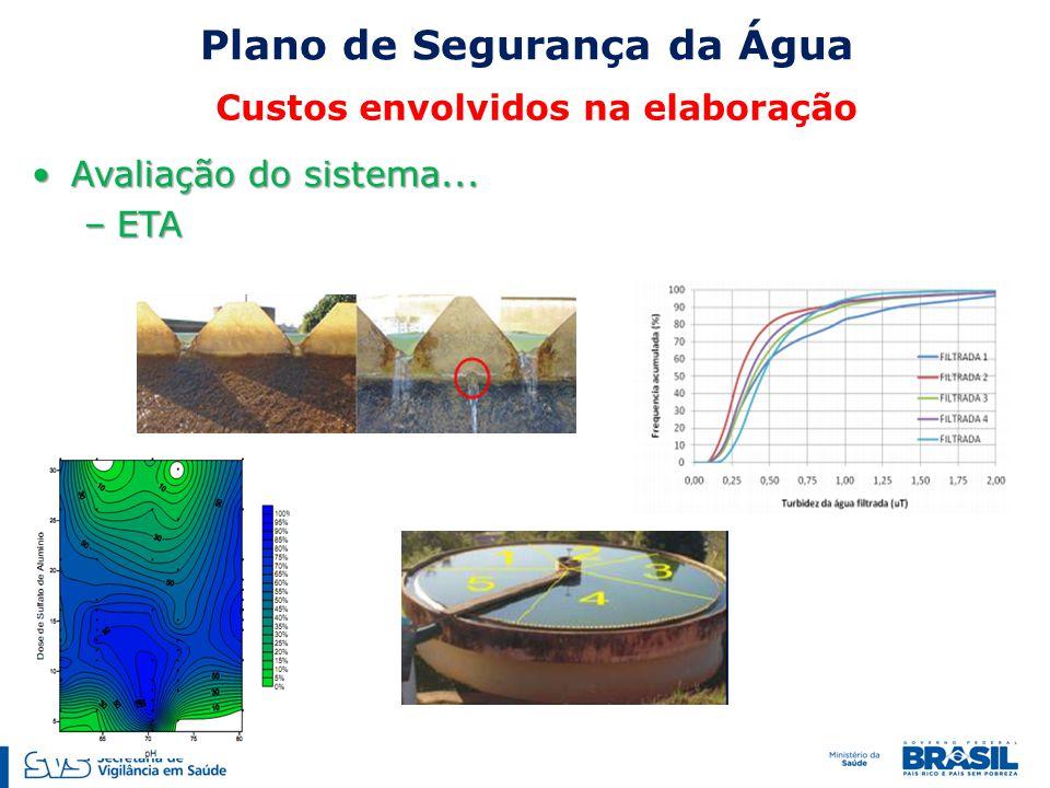 Avaliação do sistema...Avaliação do sistema... –ETA Plano de Segurança da Água Custos envolvidos na elaboração
