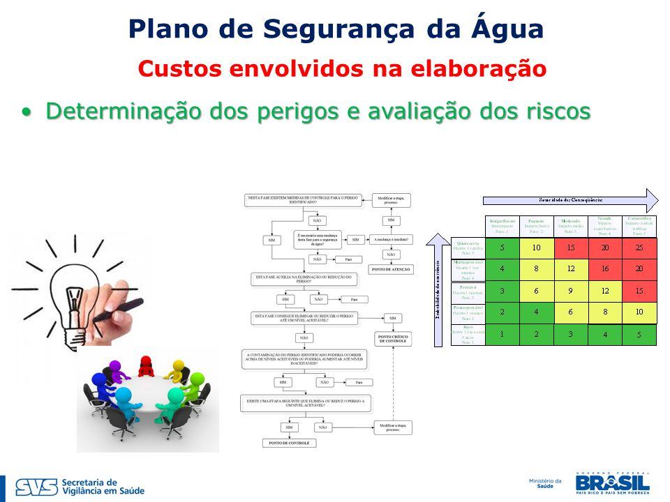 Determinação dos perigos e avaliação dos riscosDeterminação dos perigos e avaliação dos riscos Plano de Segurança da Água Custos envolvidos na elaboração