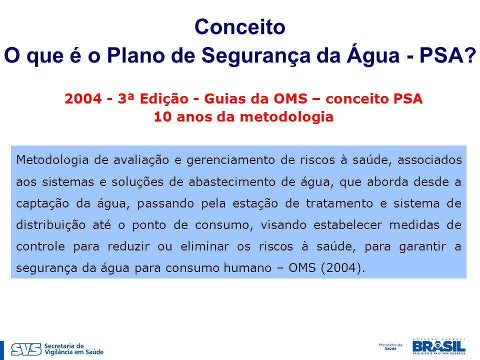 Conceito O que é o Plano de Segurança da Água - PSA? Metodologia de avaliação e gerenciamento de riscos à saúde, associados aos sistemas e soluções de