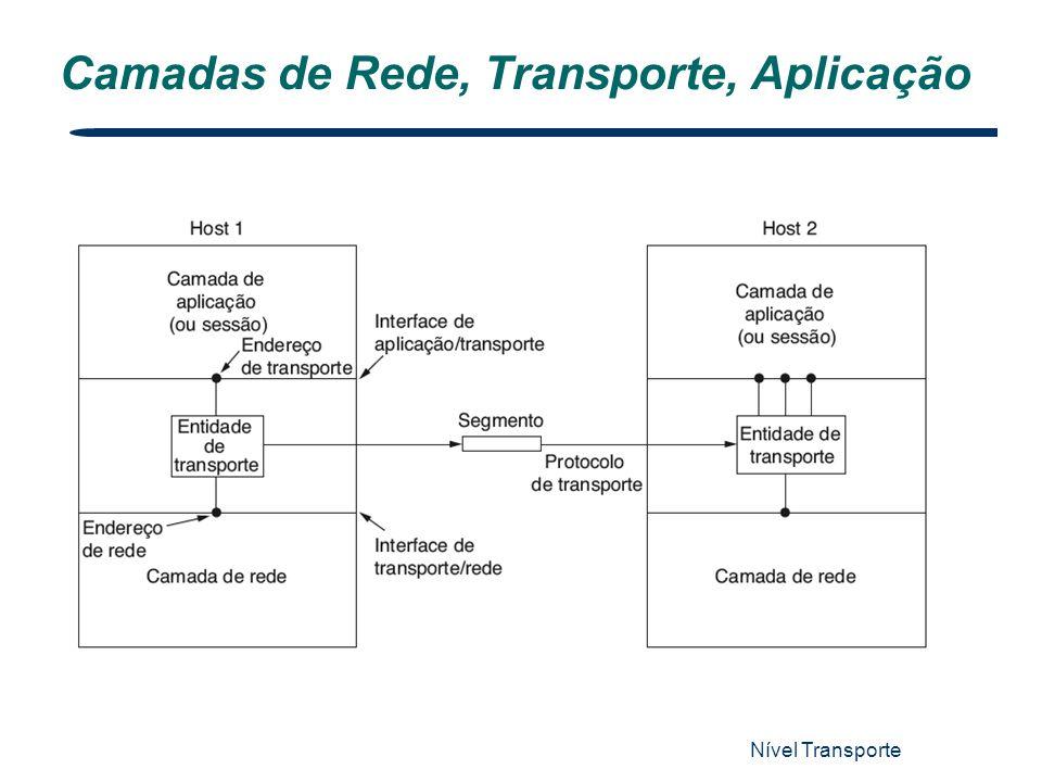Nível Transporte 3 Camadas de Rede, Transporte, Aplicação