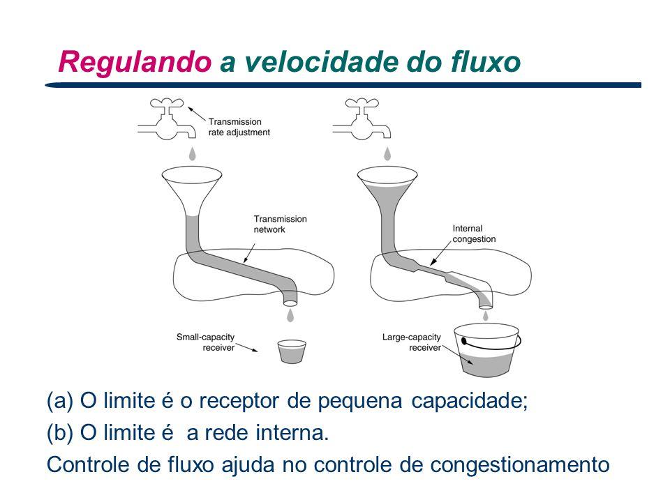 Regulando a velocidade do fluxo Nível Transporte 38 (a) O limite é o receptor de pequena capacidade; (b) O limite é a rede interna. Controle de fluxo
