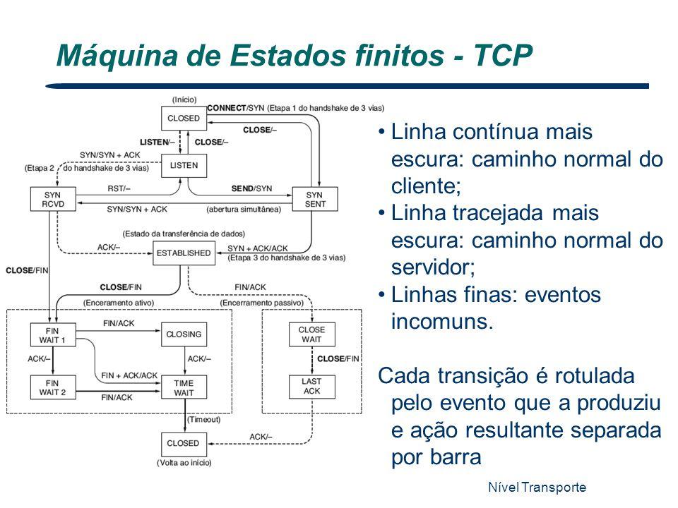 Nível Transporte 57 Máquina de Estados finitos - TCP Linha contínua mais escura: caminho normal do cliente; Linha tracejada mais escura: caminho norma