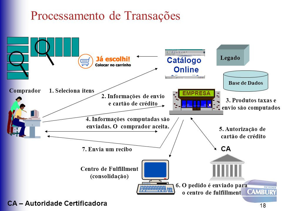 Processamento de Transações 18 Catálogo Online 1. Seleciona itensComprador 2. Informações de envio e cartão de crédito Base de Dados 3. Produtos taxas