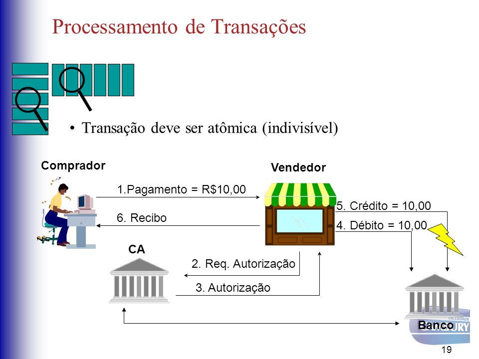 Processamento de Transações Transação deve ser atômica (indivisível) 19 CA Comprador Vendedor 1.Pagamento = R$10,00 3. Autorização Banco 4. Débito = 1