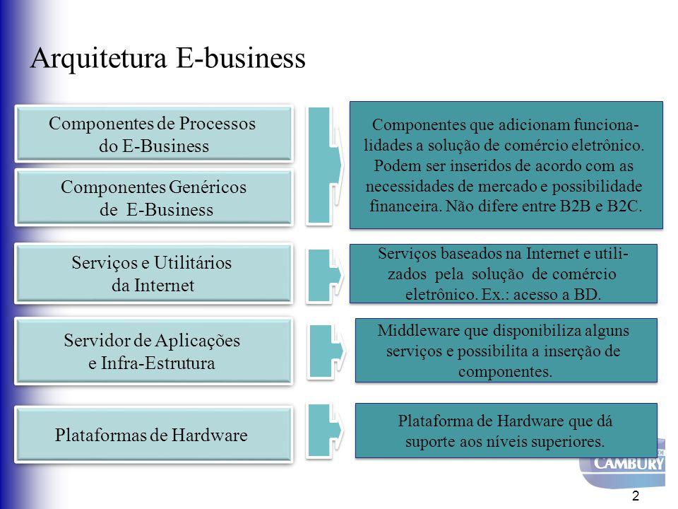 Arquitetura E-business 2 Componentes de Processos do E-Business Componentes de Processos do E-Business Componentes Genéricos de E-Business Componentes Genéricos de E-Business Serviços e Utilitários da Internet Serviços e Utilitários da Internet Servidor de Aplicações e Infra-Estrutura Servidor de Aplicações e Infra-Estrutura Plataformas de Hardware Componentes que adicionam funciona- lidades a solução de comércio eletrônico.