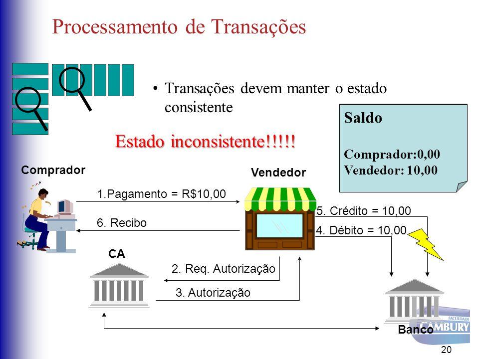 Processamento de Transações Transações devem manter o estado consistente 20 CA Comprador Vendedor 1.Pagamento = R$10,00 3. Autorização Banco 5. Crédit