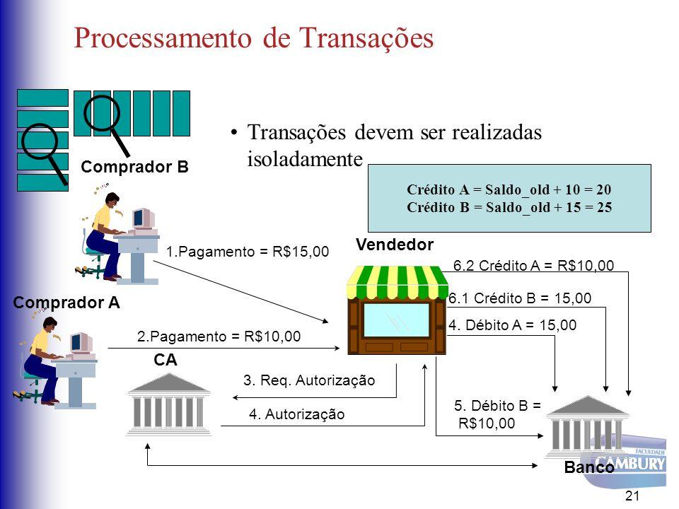Processamento de Transações Transações devem ser realizadas isoladamente 21 CA Comprador A Vendedor 2.Pagamento = R$10,00 4. Autorização Banco 3. Req.