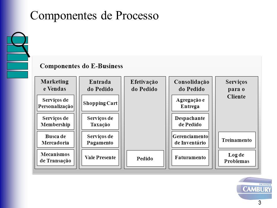 Componentes de Processo 3 Componentes do E-Business Marketing e Vendas Serviços de Personalização Serviços de Membership Busca de Mercadoria Mecanismo