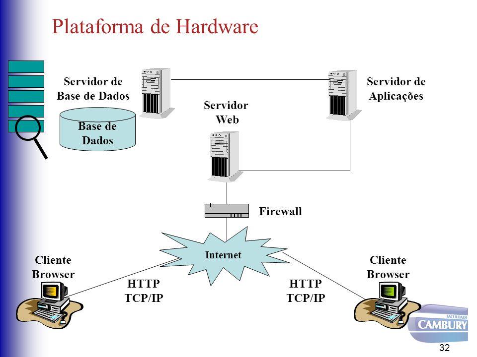 Plataforma de Hardware 32 Cliente Browser Cliente Browser Internet HTTP TCP/IP HTTP TCP/IP Firewall Servidor de Aplicações Servidor de Base de Dados Base de Dados Servidor Web