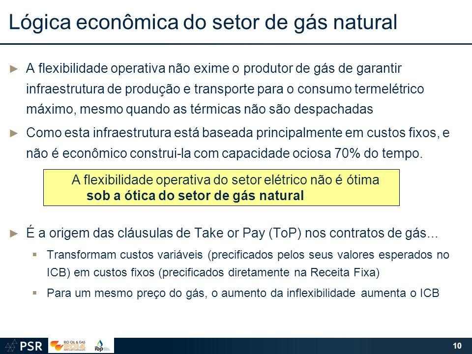 Lógica econômica do setor de gás natural ► A flexibilidade operativa não exime o produtor de gás de garantir infraestrutura de produção e transporte p