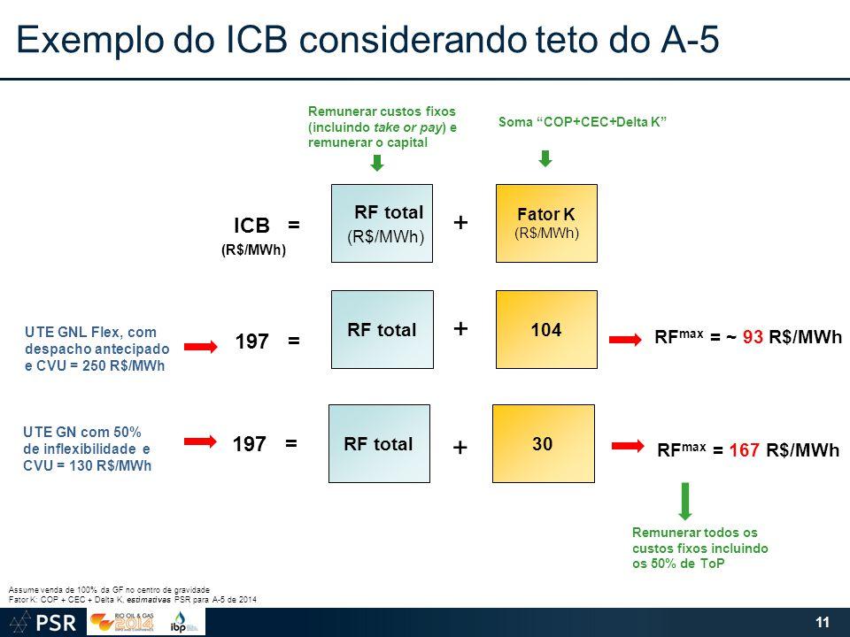 Exemplo do ICB considerando teto do A-5 11 RF max = ~ 93 R$/MWh Assume venda de 100% da GF no centro de gravidade Fator K: COP + CEC + Delta K, estimativas PSR para A-5 de 2014 RF max = 167 R$/MWh 104RF total + 197 = UTE GNL Flex, com despacho antecipado e CVU = 250 R$/MWh UTE GN com 50% de inflexibilidade e CVU = 130 R$/MWh 30RF total 197 = + Fator K (R$/MWh) RF total (R$/MWh) + ICB = (R$/MWh) Remunerar custos fixos (incluindo take or pay) e remunerar o capital Soma COP+CEC+Delta K Remunerar todos os custos fixos incluindo os 50% de ToP