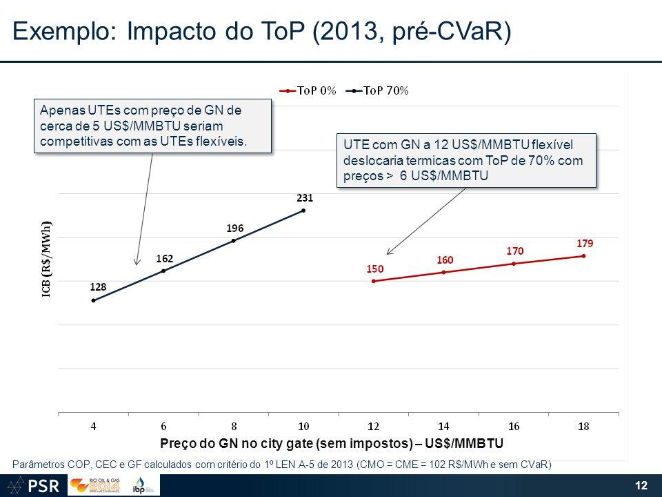 UTE com GN a 12 US$/MMBTU flexível deslocaria termicas com ToP de 70% com preços > 6 US$/MMBTU Parâmetros COP, CEC e GF calculados com critério do 1º LEN A-5 de 2013 (CMO = CME = 102 R$/MWh e sem CVaR) Apenas UTEs com preço de GN de cerca de 5 US$/MMBTU seriam competitivas com as UTEs flexíveis.