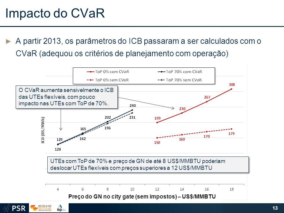 ► A partir 2013, os parâmetros do ICB passaram a ser calculados com o CVaR (adequou os critérios de planejamento com operação) Impacto do CVaR Preço d
