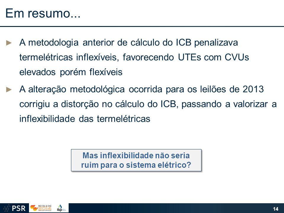 Em resumo... ► A metodologia anterior de cálculo do ICB penalizava termelétricas inflexíveis, favorecendo UTEs com CVUs elevados porém flexíveis ► A a