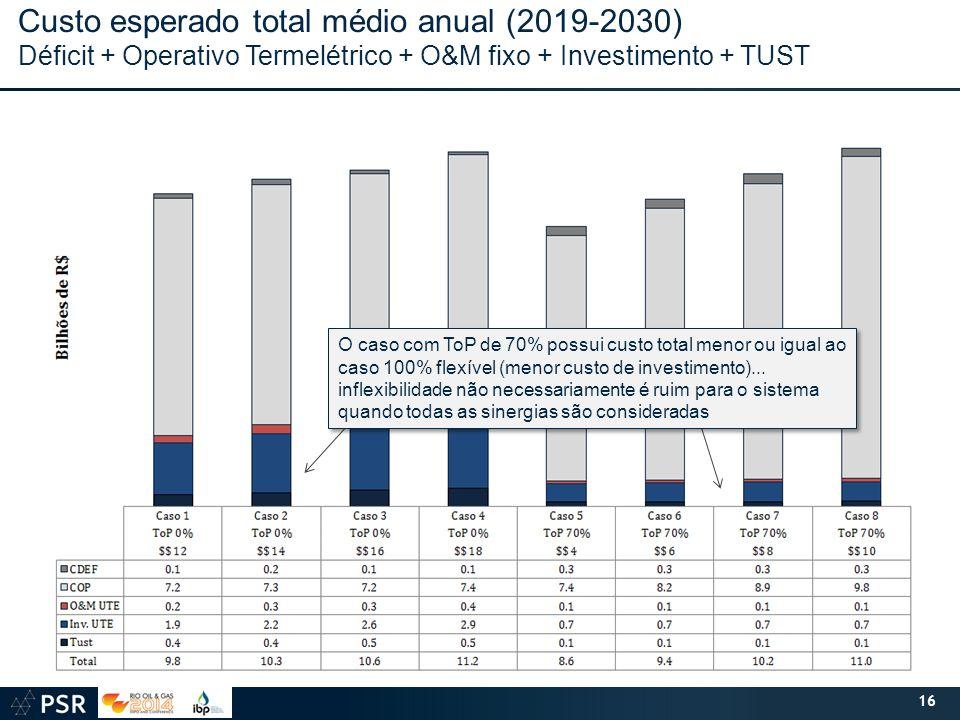 16 Custo esperado total médio anual (2019-2030) Déficit + Operativo Termelétrico + O&M fixo + Investimento + TUST O caso com ToP de 70% possui custo total menor ou igual ao caso 100% flexível (menor custo de investimento)...