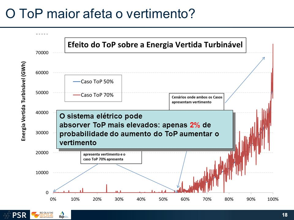 O ToP maior afeta o vertimento? 18 O sistema elétrico pode absorver ToP mais elevados: apenas 2% de probabilidade do aumento do ToP aumentar o vertime