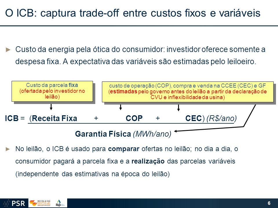► Custo da energia pela ótica do consumidor: investidor oferece somente a despesa fixa. A expectativa das variáveis são estimadas pelo leiloeiro. ICB