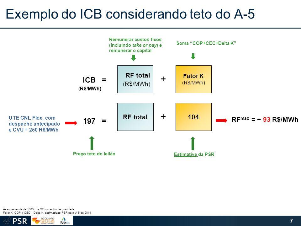 Exemplo do ICB considerando teto do A-5 7 RF max = ~ 93 R$/MWh Assume venda de 100% da GF no centro de gravidade Fator K: COP + CEC + Delta K, estimat