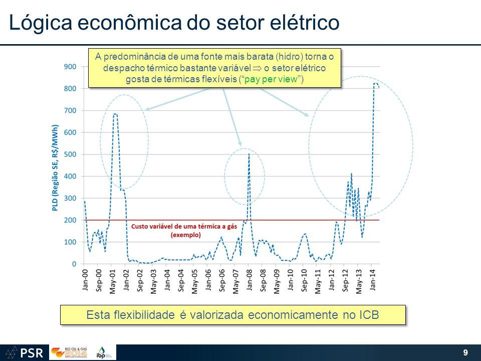 9 Esta flexibilidade é valorizada economicamente no ICB Lógica econômica do setor elétrico A predominância de uma fonte mais barata (hidro) torna o despacho térmico bastante variável  o setor elétrico gosta de térmicas flexíveis ( pay per view )