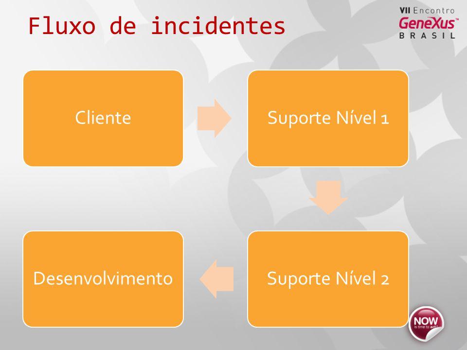 Fluxo de incidentes ClienteSuporte Nível 1Suporte Nível 2Desenvolvimento