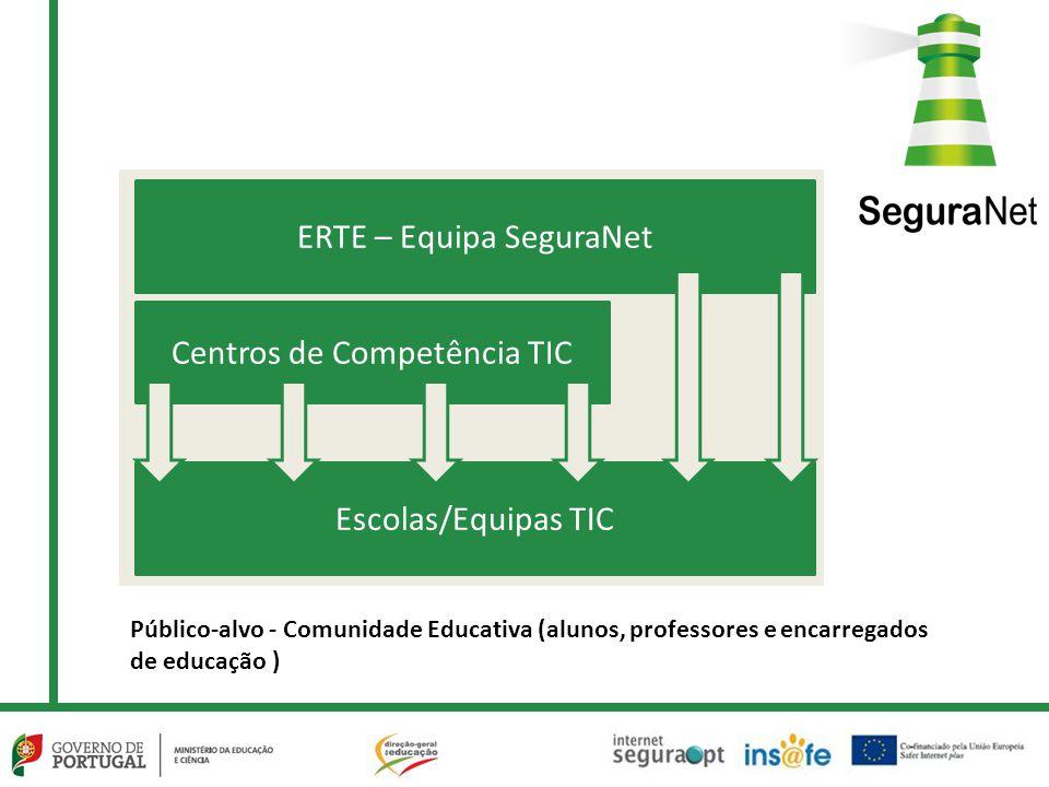 ERTE – Equipa SeguraNet Centros de Competência TIC Escolas/Equipas TIC Público-alvo - Comunidade Educativa (alunos, professores e encarregados de educ
