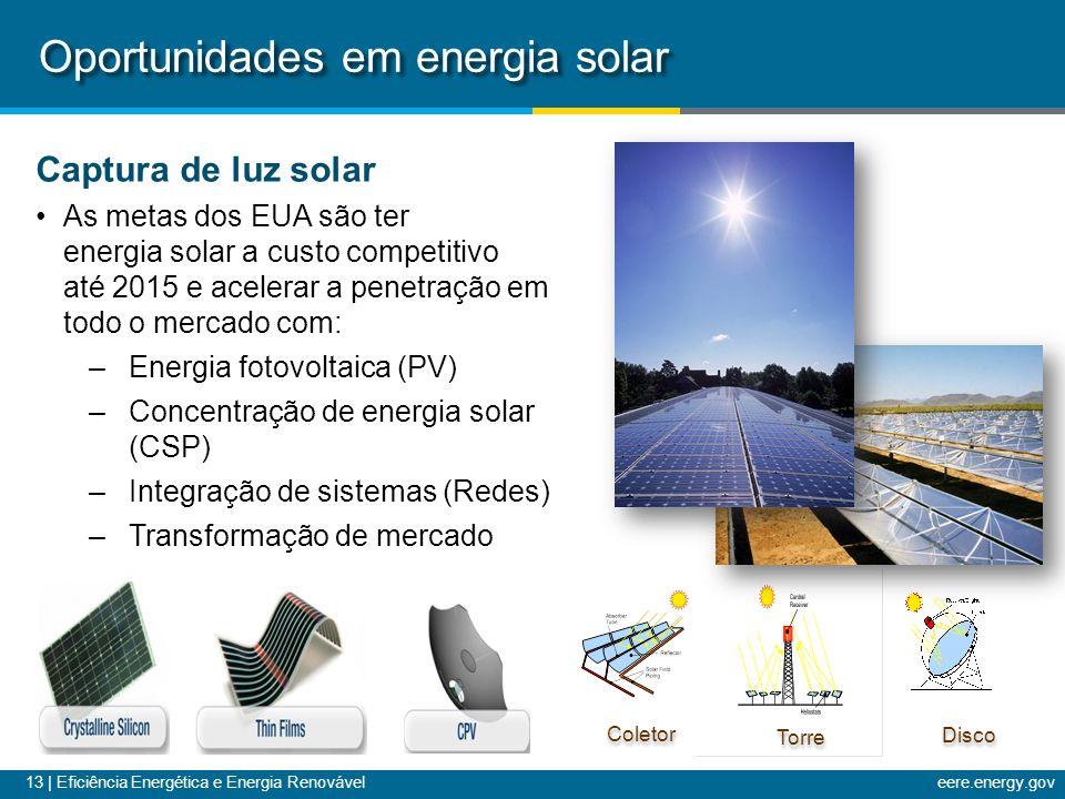 13 | Eficiência Energética e Energia Renováveleere.energy.gov Coletor Torre Disco Oportunidades em energia solar Captura de luz solar As metas dos EUA são ter energia solar a custo competitivo até 2015 e acelerar a penetração em todo o mercado com: –Energia fotovoltaica (PV) –Concentração de energia solar (CSP) –Integração de sistemas (Redes) –Transformação de mercado