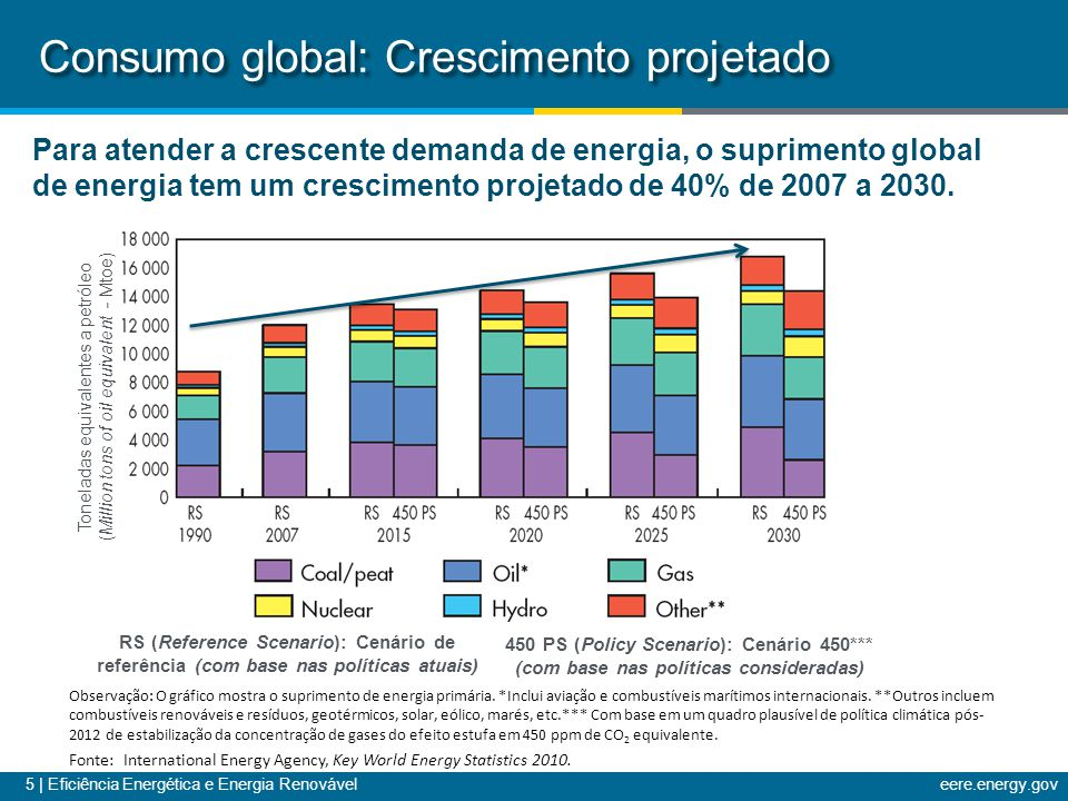 5 | Eficiência Energética e Energia Renováveleere.energy.gov Toneladas equivalentes a petróleo (Million tons of oil equivalent - Mtoe) Consumo global: