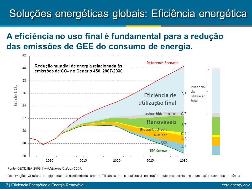 7 | Eficiência Energética e Energia Renováveleere.energy.gov Eficiência de utilização final Usinas hidrelétricas Renováveis Biocombustíveis Nuclear CCS Potencial de utilização final A eficiência no uso final é fundamental para a redução das emissões de GEE do consumo de energia.