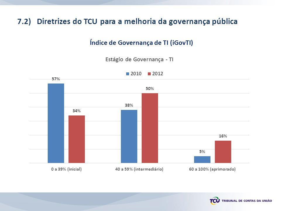7.2) Diretrizes do TCU para a melhoria da governança pública Índice de Governança de TI (iGovTI)