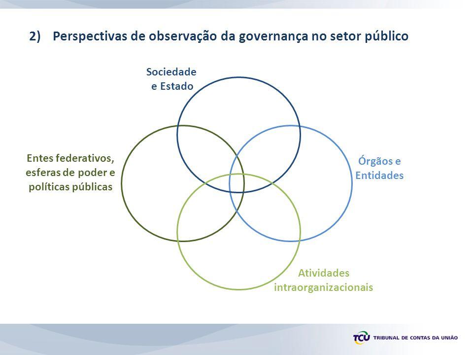2)Perspectivas de observação da governança no setor público Sociedade e Estado Órgãos e Entidades Atividades intraorganizacionais Entes federativos, esferas de poder e políticas públicas