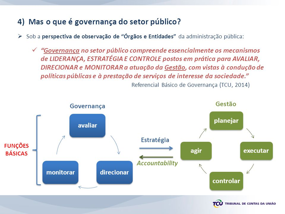 5) Mecanismos da governança e componentes  Para que as funções da governança (avaliar, direcionar e monitorar) sejam executadas de forma satisfatória, alguns mecanismos devem ser adotados: LIDERANÇA, ESTRATÉGIA E CONTROLE.
