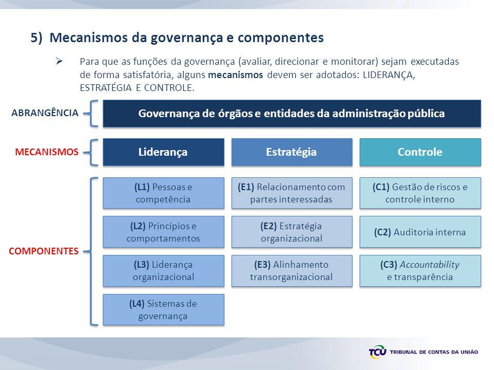 7.1) Diretrizes do TCU para a melhoria da governança pública  Conhecer a situação da governança no setor público e contribuir para a adoção de boas práticas de governança.