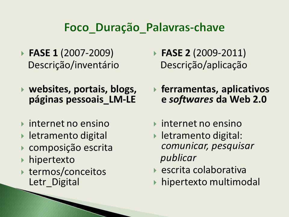  FASE 1 (2007-2009) Descrição/inventário  websites, portais, blogs, páginas pessoais_LM-LE  internet no ensino  letramento digital  composição es