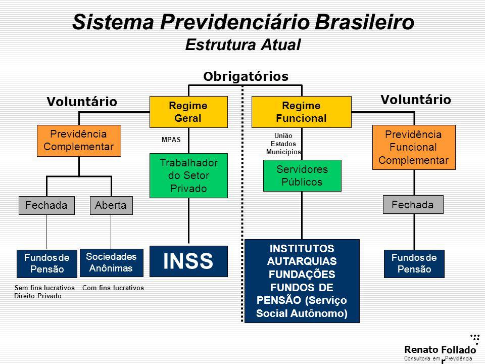 ...... RenatoFollado r Consultoria emPrevidência Sistema Previdenciário Brasileiro Estrutura Atual Regime Funcional Regime Geral Trabalhador do Setor