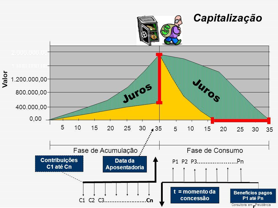 ...... RenatoFollado r Consultoria emPrevidência Capitalização 2.000.000,00 1.600.000,00 1.200.000,00 800.000,00 400.000,00 0,00 5 10 15 20 2530 35 Fa