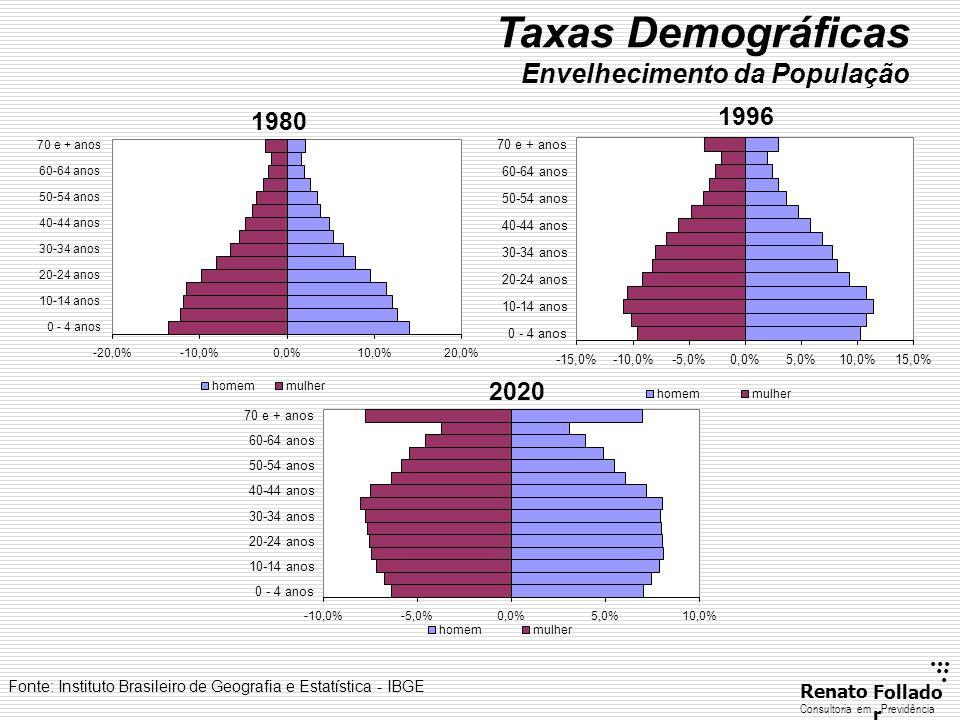 ...... RenatoFollado r Consultoria emPrevidência Taxas Demográficas Envelhecimento da População Fonte: Instituto Brasileiro de Geografia e Estatística