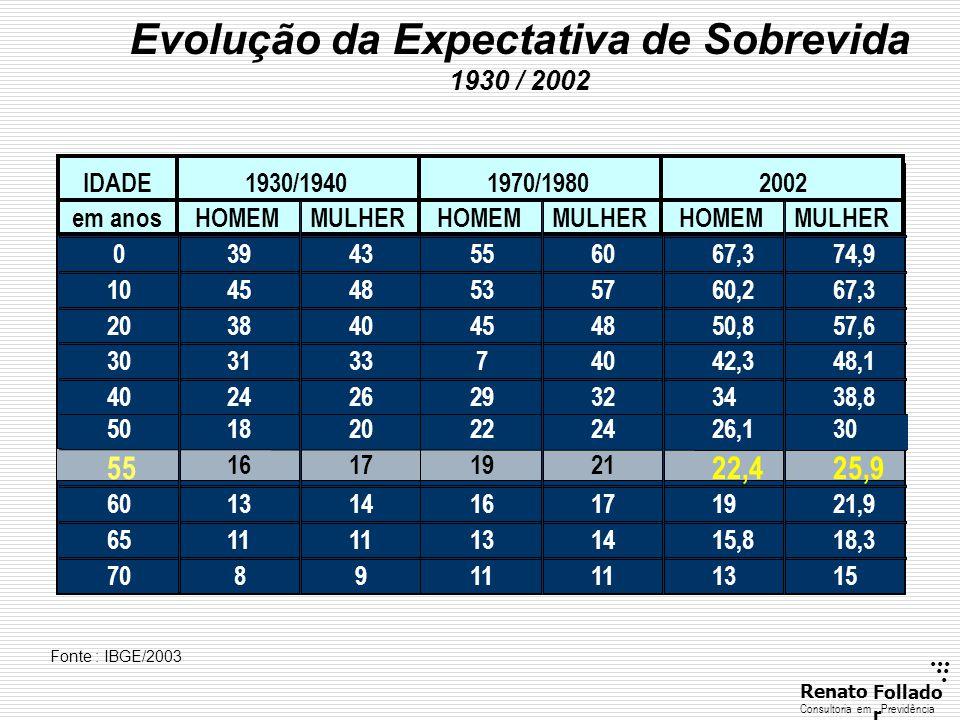 ...... RenatoFollado r Consultoria emPrevidência Evolução da Expectativa de Sobrevida 1930 / 2002 Fonte : IBGE/2003 03943556067,374,9 104548535760,267