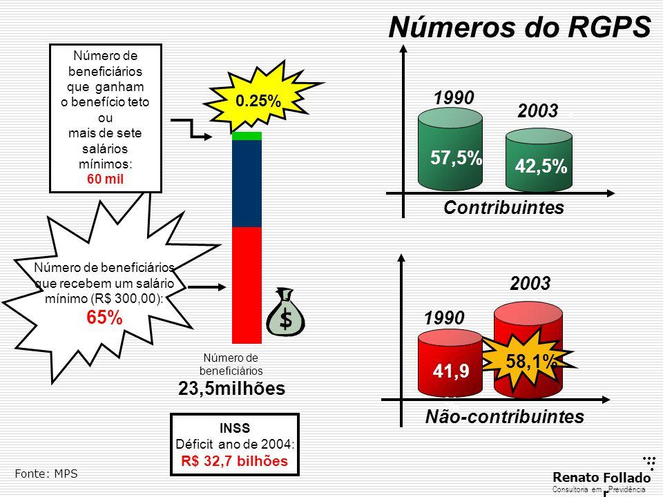 ...... RenatoFollado r Consultoria emPrevidência Número de beneficiários que ganham o benefício teto ou mais de sete salários mínimos: 60 mil Número d