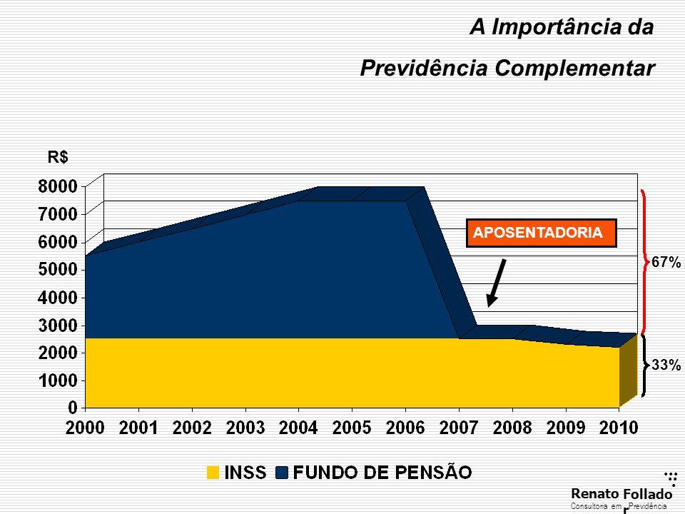 ...... RenatoFollado r Consultoria emPrevidência APOSENTADORIA R$ A Importância da Previdência Complementar 33% 67%