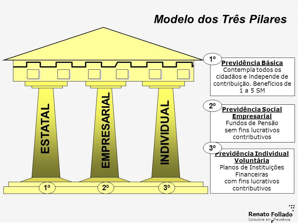...... RenatoFollado r Consultoria emPrevidência Modelo dos Três Pilares 1º2º3º ESTATAL EMPRESARIAL INDIVIDUAL Previdência Básica Contempla todos os c