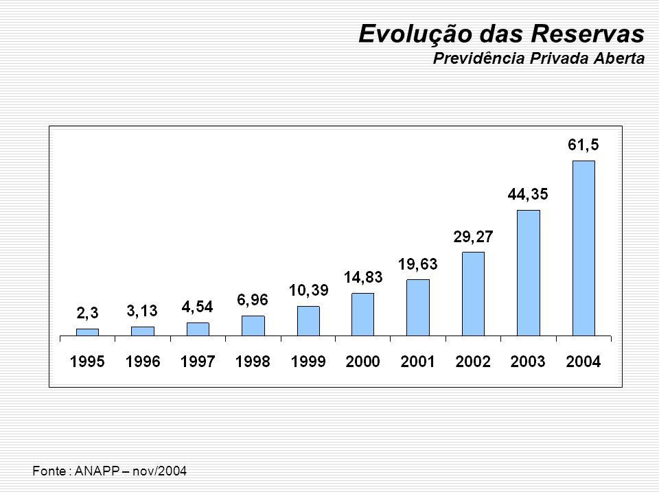Evolução das Reservas Previdência Privada Aberta Fonte : ANAPP – nov/2004