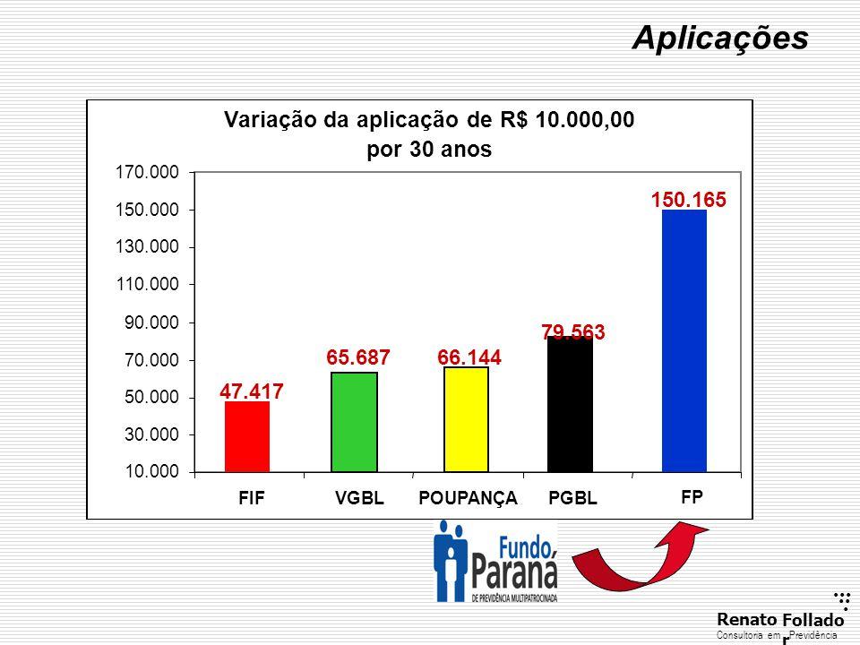 ...... RenatoFollado r Consultoria emPrevidência Aplicações Variação da aplicação de R$ 10.000,00 por 30 anos 150.165 79.563 65.687 47.417 66.144 10.0
