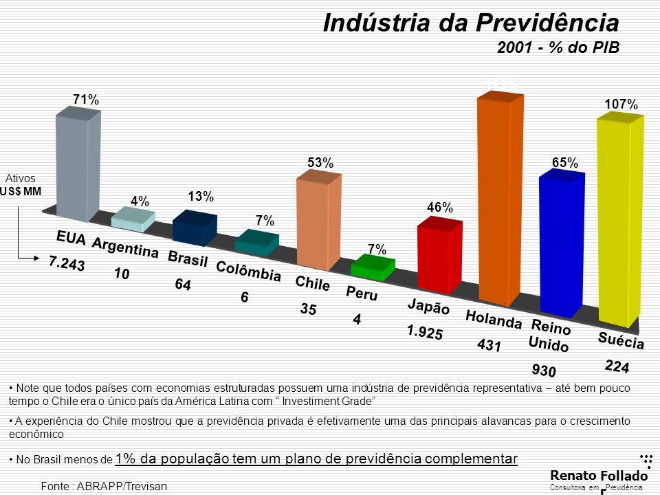 ...... RenatoFollado r Consultoria emPrevidência Note que todos países com economias estruturadas possuem uma indústria de previdência representativa