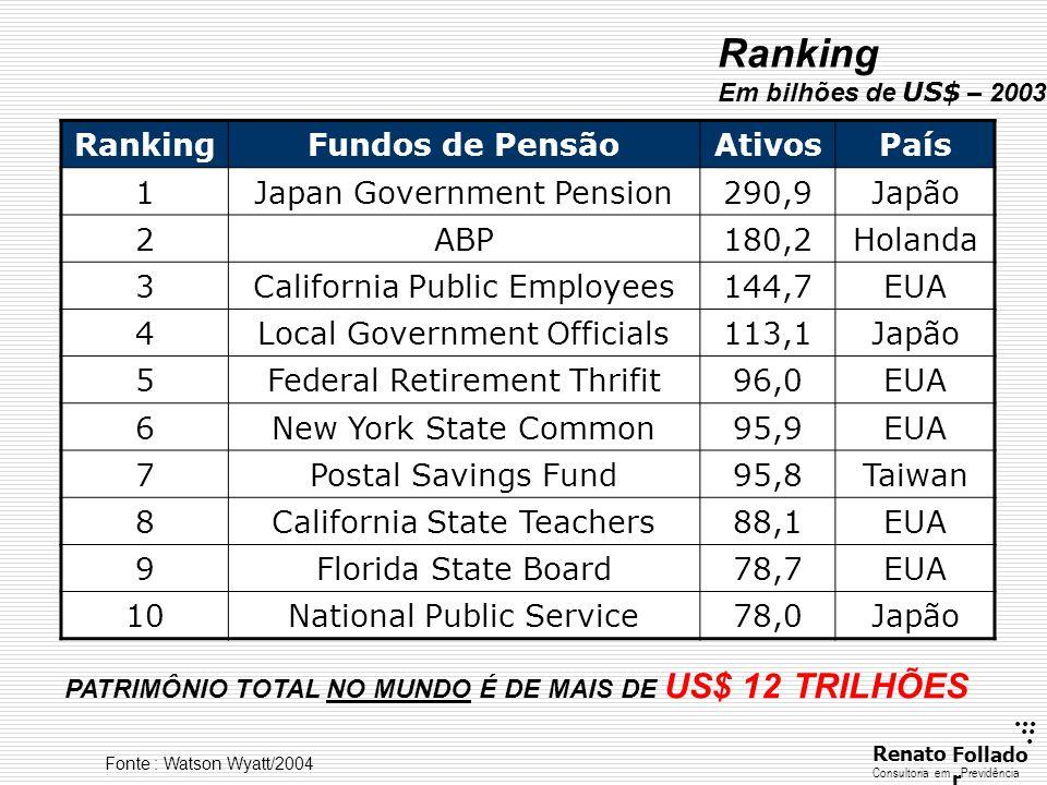 ...... RenatoFollado r Consultoria emPrevidência Ranking Em bilhões de US$ – 2003 RankingFundos de PensãoAtivosPaís 1Japan Government Pension290,9Japã