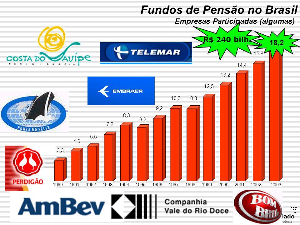 ...... RenatoFollado r Consultoria emPrevidência Fundos de Pensão no Brasil Empresas Participadas (algumas)) 3,3 4,6 5,5 7,2 8,3 8,2 9,2 10,3 13,2 12,